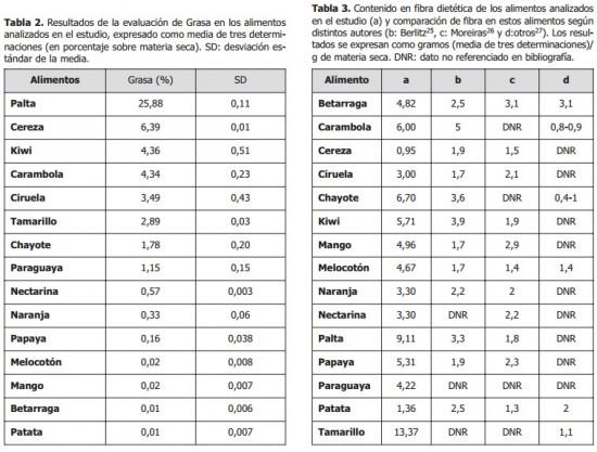 tabla contenido proteico de los alimentos