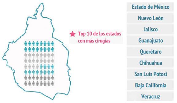 Distrito Federal, la zona con más cirugías plásticas en México